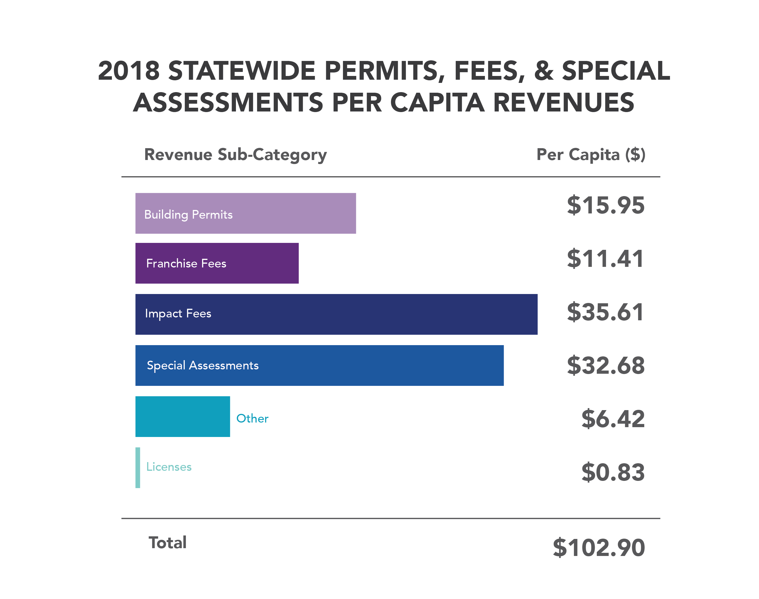 2018 statewide permits fees special assessments per capita revenue-01